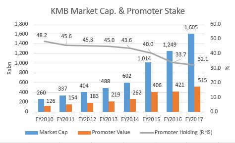 KMB Promoter stake