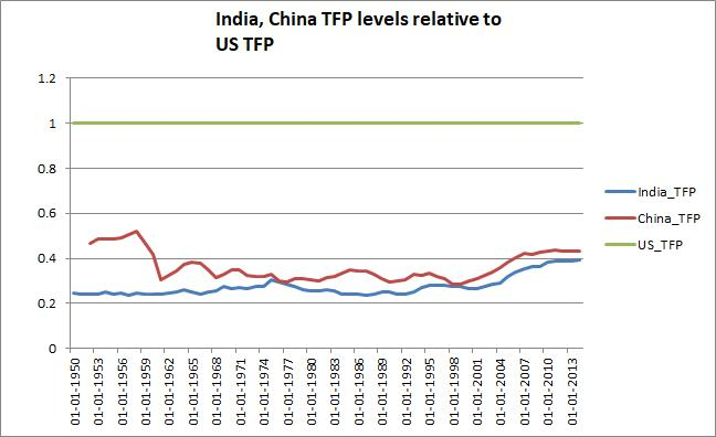 Figure 4: Total Factor Productivity levels of India, China relative to the United States. Note that these are levels, not growth rates. India's TFP levels are below those of China and nearly two-fifth to that of U.S. Source: Authors calculations and Penn World Table 9.0