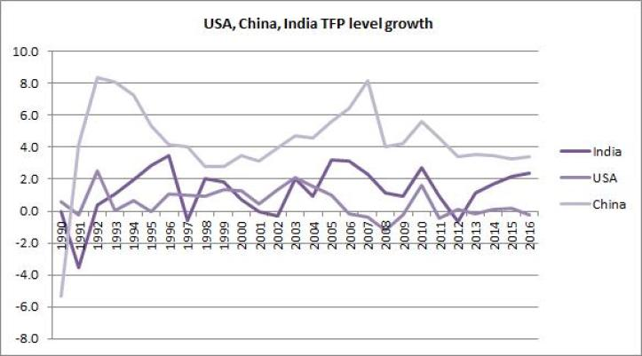 Figure 5: Total Factor Productivity growth of India, China and United States. It is encouraging to note that India has been on a rising TFP path and therefore, R&D merits even more serious attention. Source: Authors' calculations and The Conference Board
