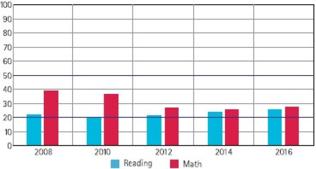 Figure 2: Children in class III who are at 'Grade Level' 2008-2016. The lack of commensurate ability with grade level is evident. Source: ASER 2016