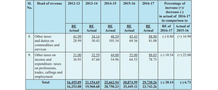 वर्ष 2016-2017 के लिए टैक्स रेवेन्यू का अनुमान 29730.26 करोड़ रुपये रखा गया था, लेकिन सरकार के खाते में 23742.26 करोड़ रुपये ही आए.
