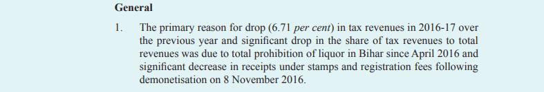 कैग रिपोर्ट के अनुसार 2015-16 की तुलना में वर्ष 2016-2017 में टैक्स रेवेन्यू में 6.71 प्रतिशत की गिरावट आई है.