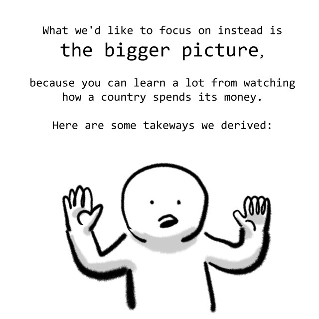 What we'd like to focus on instead is the bigger picture, because you can learn a lot from watching how a country spends its money. Here are some takeways we derived: