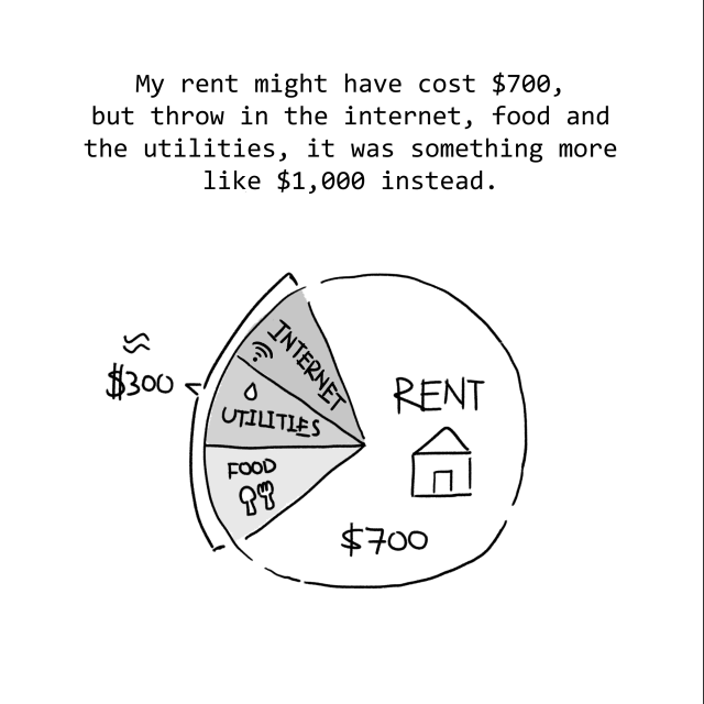My rent might've cost $700, but throw in internet, food and utiilities, it was something more like $1000 instead.
