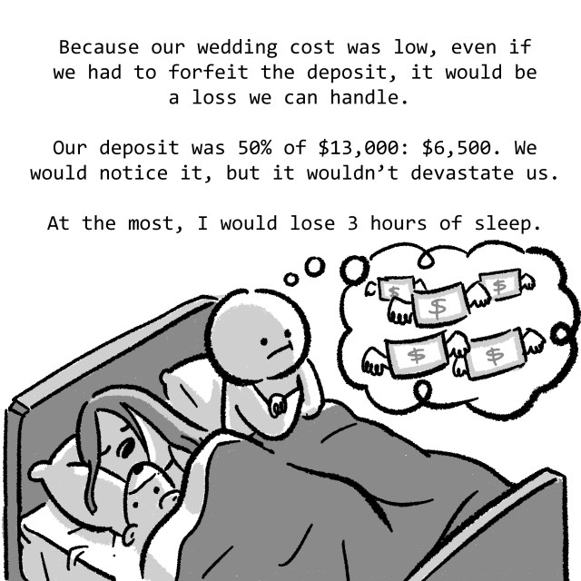 Because our wedding cost was low, even if we had to forfeit the deposit, it would be a loss we can handle. Our deposit was 50% of $13,000: $6,500. We would notice it, but it wouldn't devastate us. At the most, I would lose 3 hours of sleep.