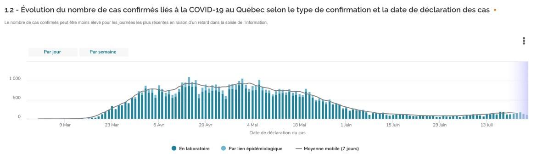 Cas-de-COVID-au-Québec