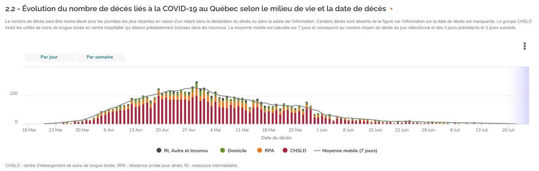 Décès-de-COVID-au-Québec