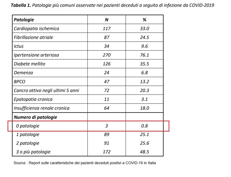 Pathologies-COVID-Italie-1