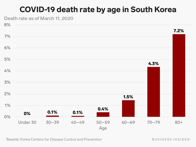 Taux-mortalité-Corée