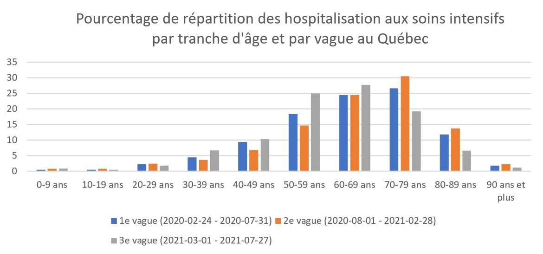 repartition-soins-intensifs-age-vague