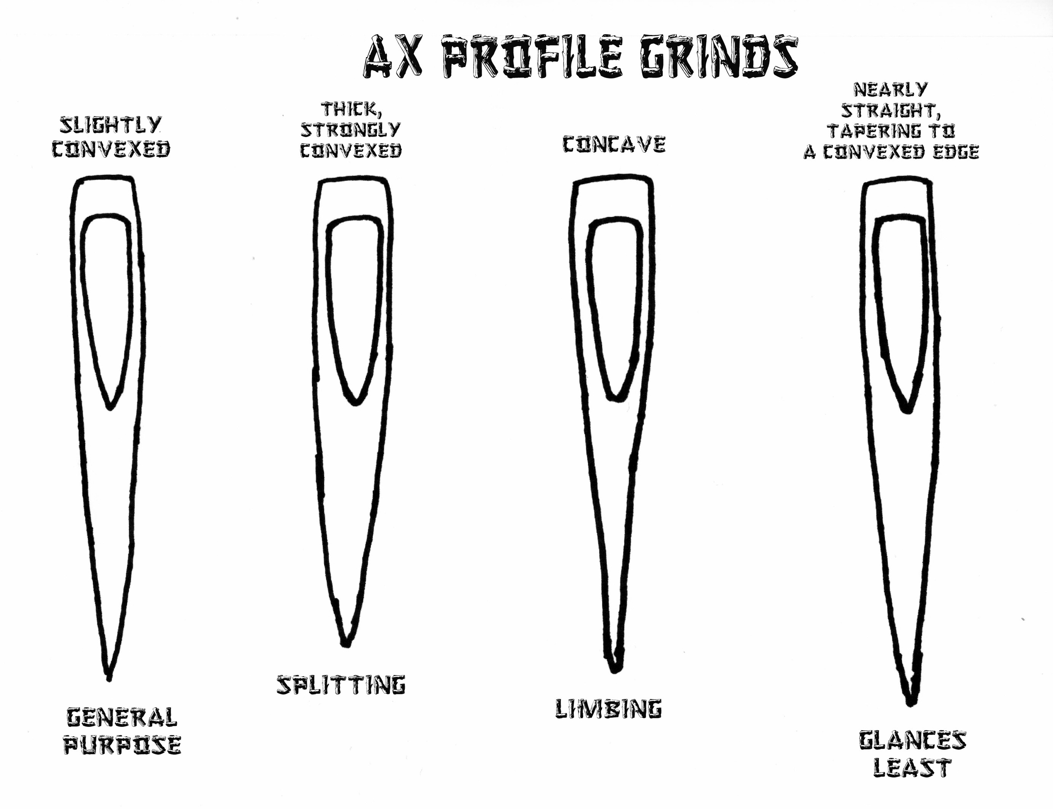 Knife Blade Shapes And Uses