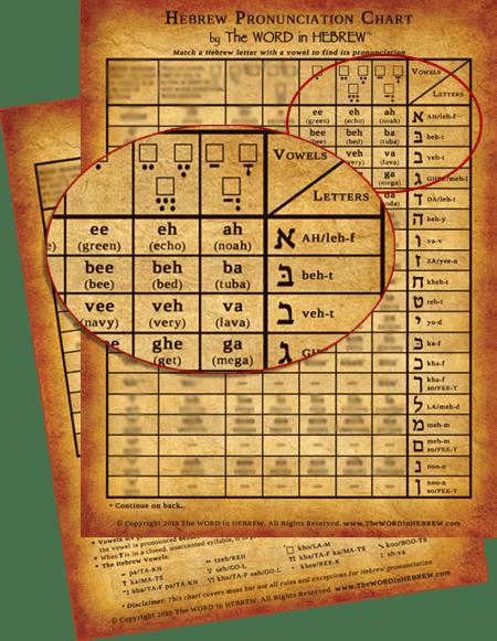 Hebrew Pronunciation Chart