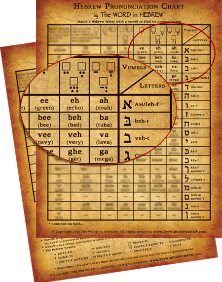 Hebrew Pronunciation Chart