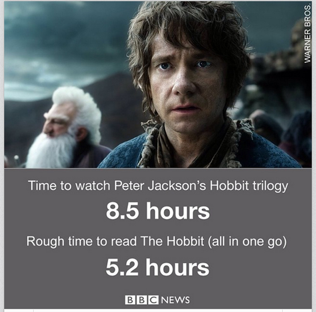 BBC Hobbit book versus Hobbit movie