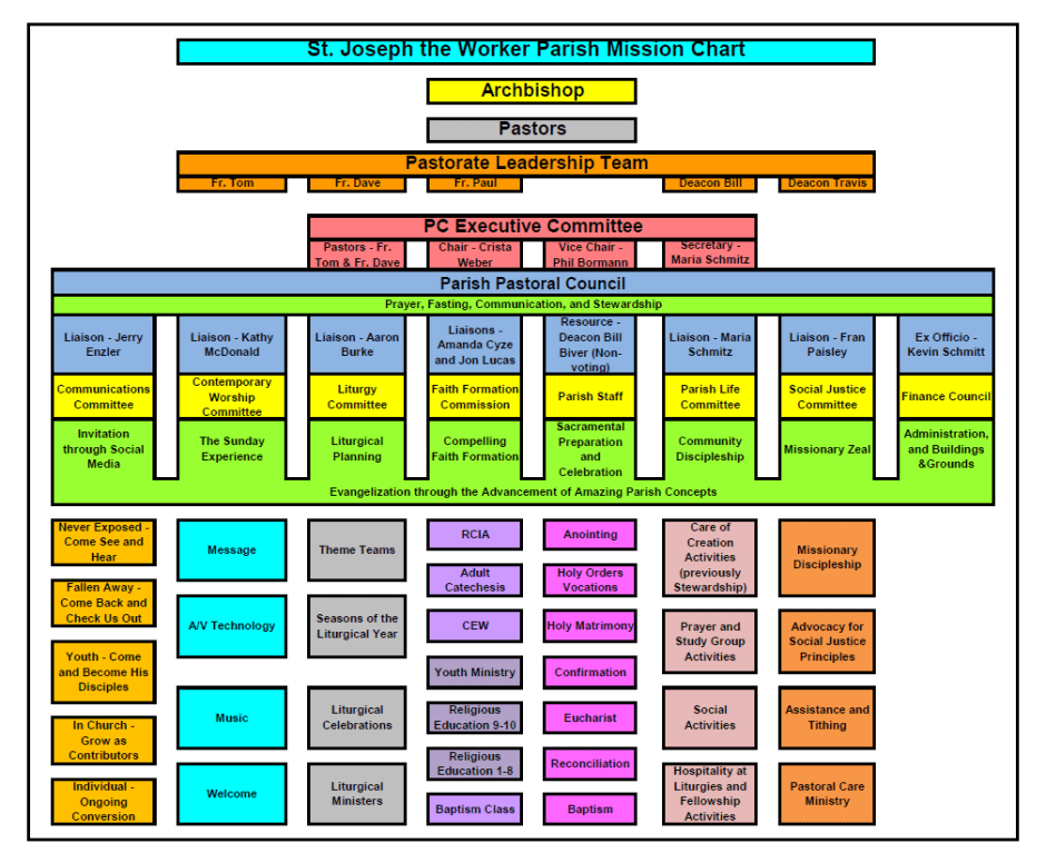SJTW Mission Diagram