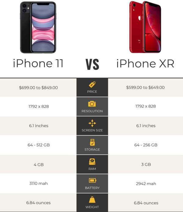 iPhone XR vs iPhone 11: Which is Best to Buy?