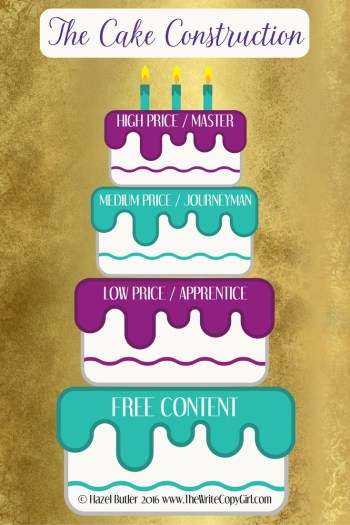 Advanced List Buiding: The Cake Construction And How To Use It