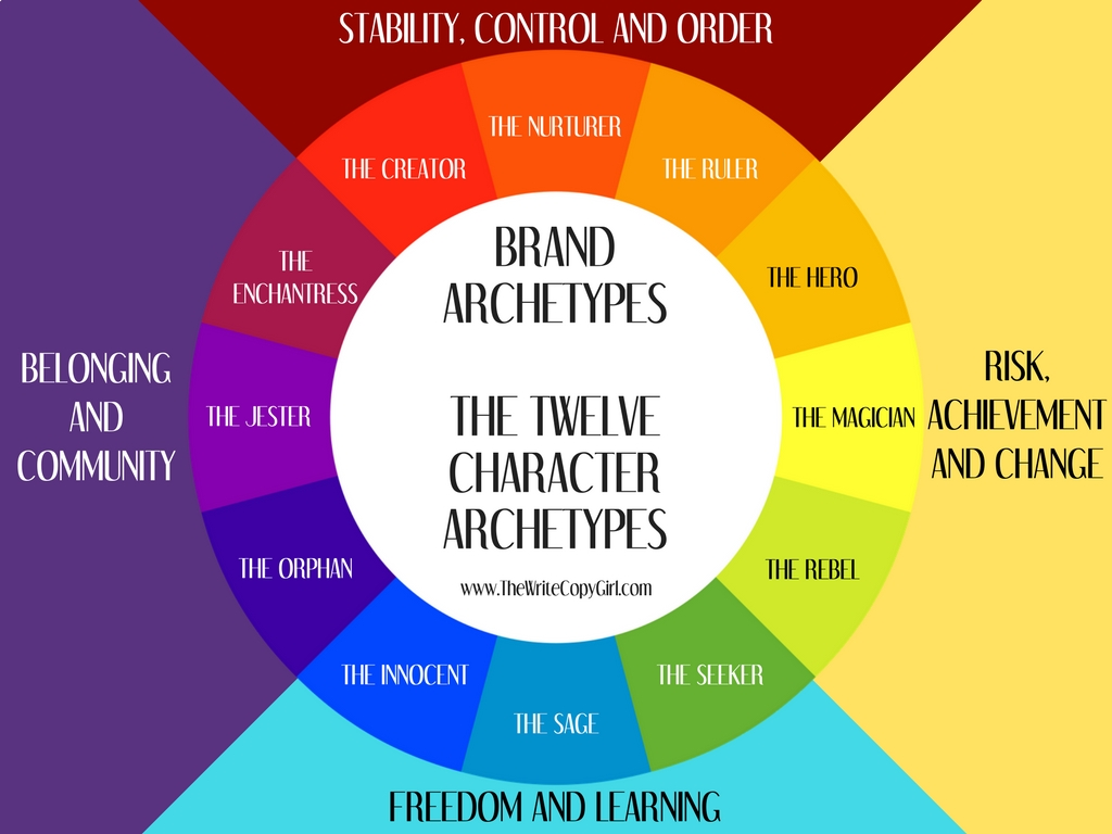The Twelve Character Archetypes Of Business Branding And The Motivations