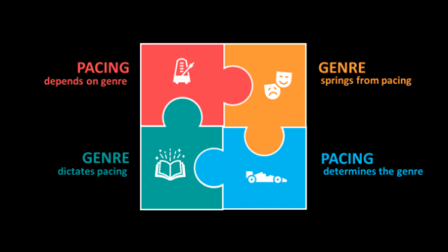 Relationship between pacing and genre