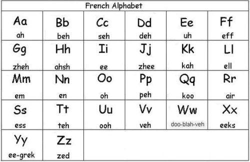 حروف اللغة الفرنسية