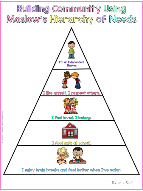 Maslows Heirarchy of Needs Kid Friendly