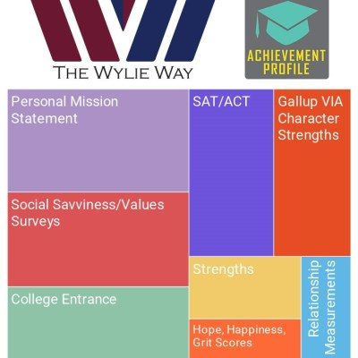 Mapping Futures, the Wylie Way!