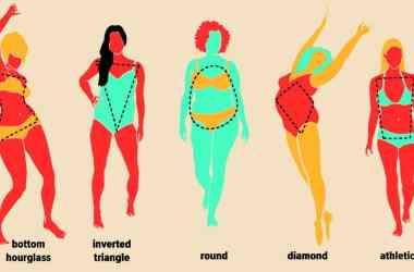 Body Shapes of Women