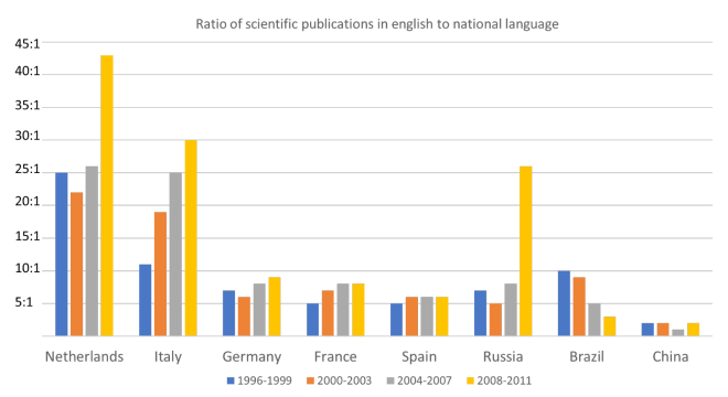 Graphic: Ratio English to local language journal articles
