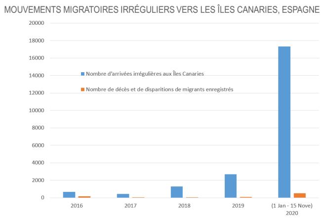 Senegal_Mouvements migratoires irréguliers