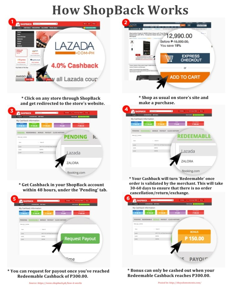 How Shopback Works Infographic - Earn Cash Effortlessly Doing Online Shopping With ShopBack