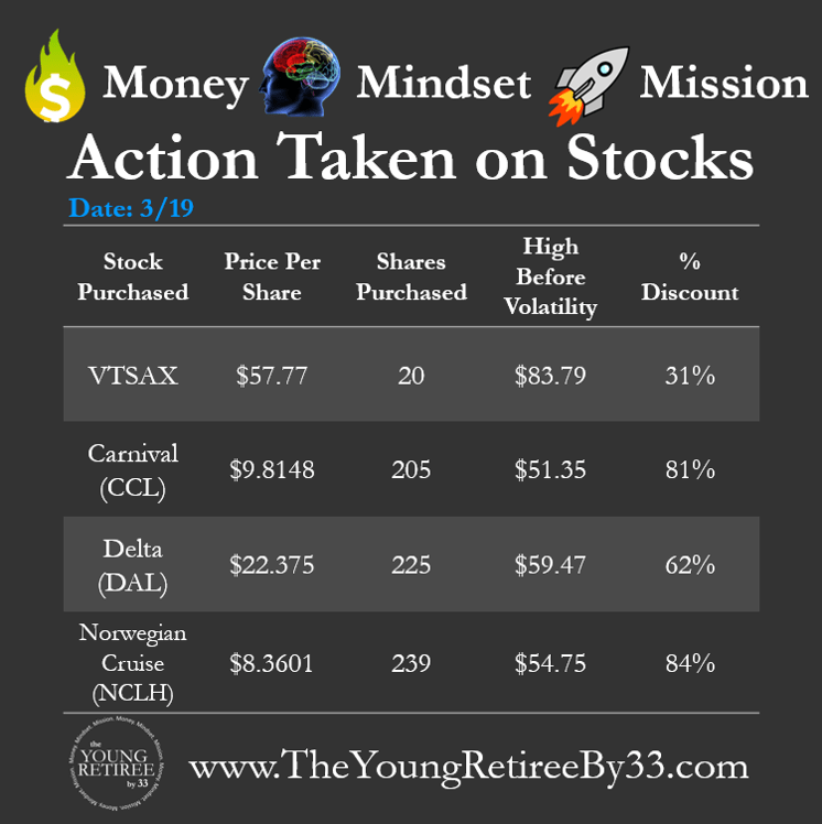 Action On Stocks