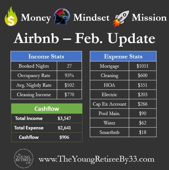 Feb Airbnb Update