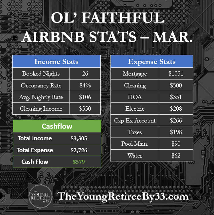 March Airbnb Financials