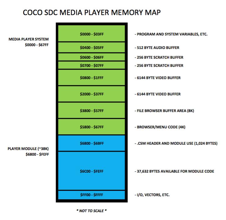 MEDIA PLAYER MEMORY MAP