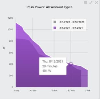 graph showing peak power