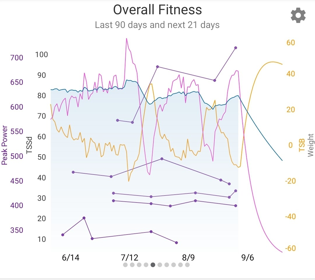graph showing the improvements from motivation of athletes