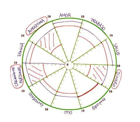La rueda de la vida creador