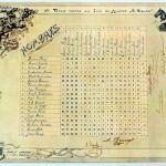 Ajedrez y Telégrafo a principios del Siglo XX: un pergamino misterioso