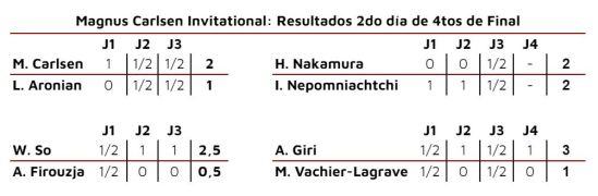 Magnus Carlsen Invitation. 2do dia 4tos