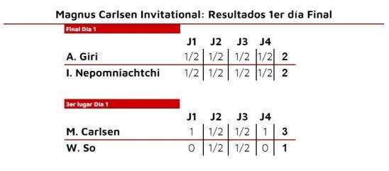 Magnus Carlsen Invitational. Cuadro de resultados