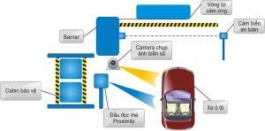 Hệ thống hướng dẫn đậu xe ô tô thông minh