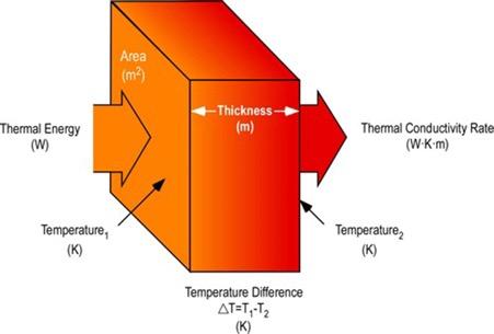 hệ số truyền nhiệt c therm