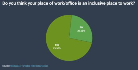 Wildgoose workplace survey graph