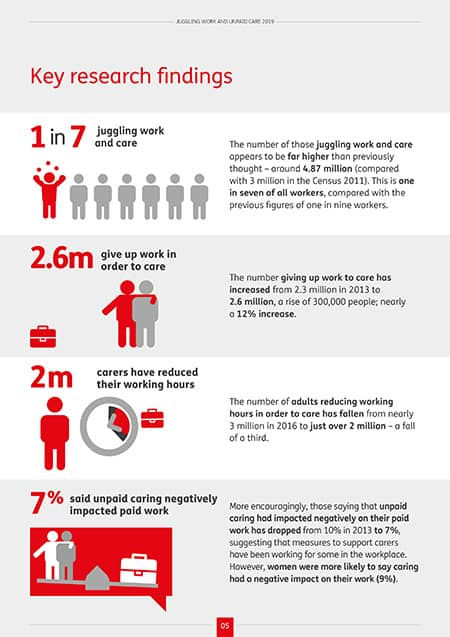 Carers UK research image