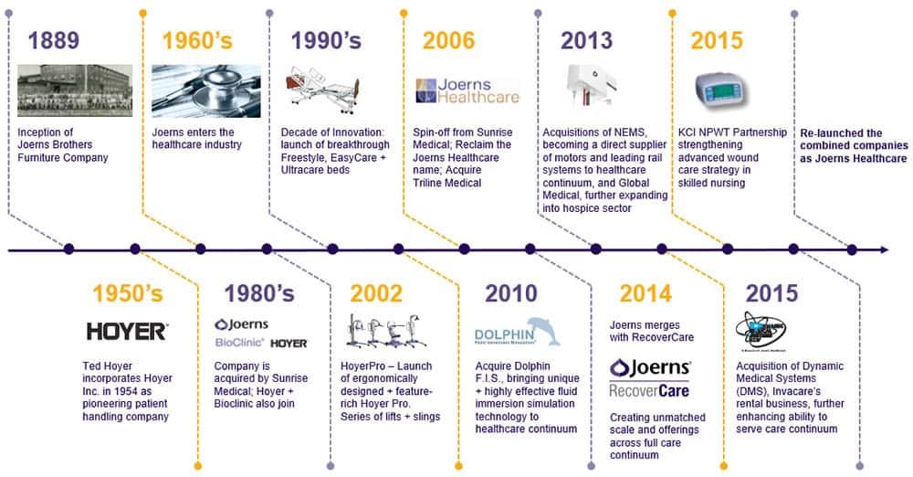 Joerns Healthcare's long-established legacy in the healthcare market