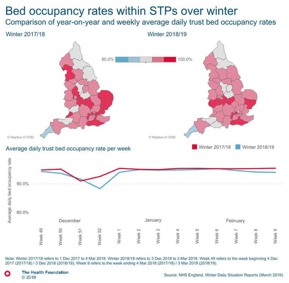 Average daily trust bed occupancy rate Health Foundation NHS Winter bed occupancy