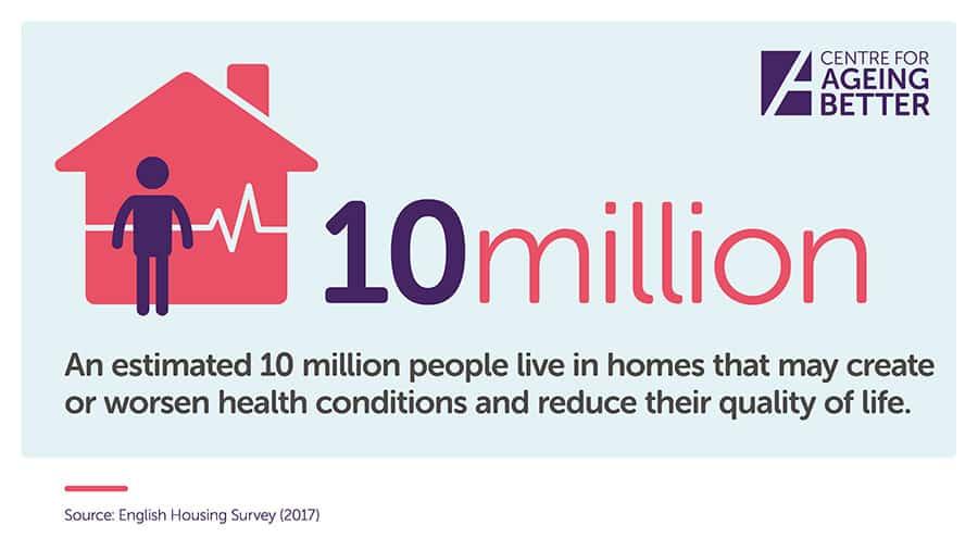 housing 10 million poor housing