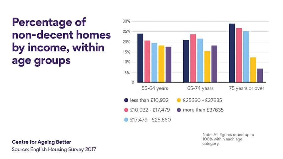 non-decent housing percentage income