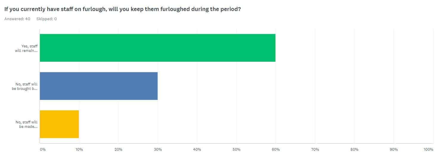SOP Furlough staff results