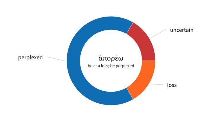 Logos Bible Software screenshot of ἀπορέω